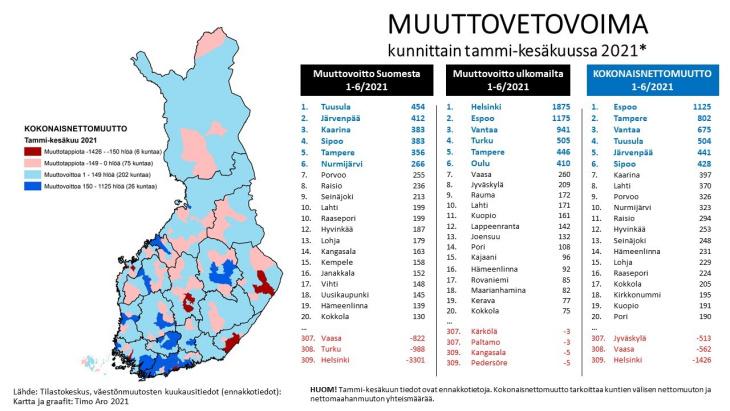 Timo Aro, aluetutkija, aluekehittämisen konsulttitoimisto MDI, muuttovetovoima kunnittain tammi-kesäkuussa 2021
